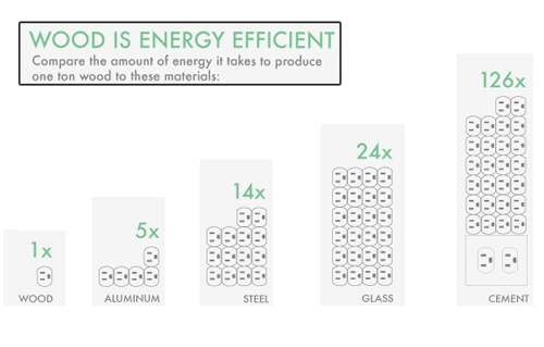 Why Wood is the Most Energy Efficient Packaging Medium