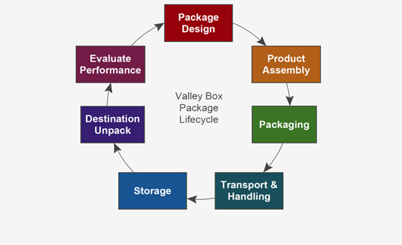 Package Life Cycle