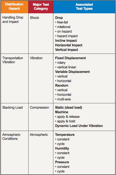 ISTA test types