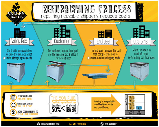 Refurbishing-Process-infographic-550x440