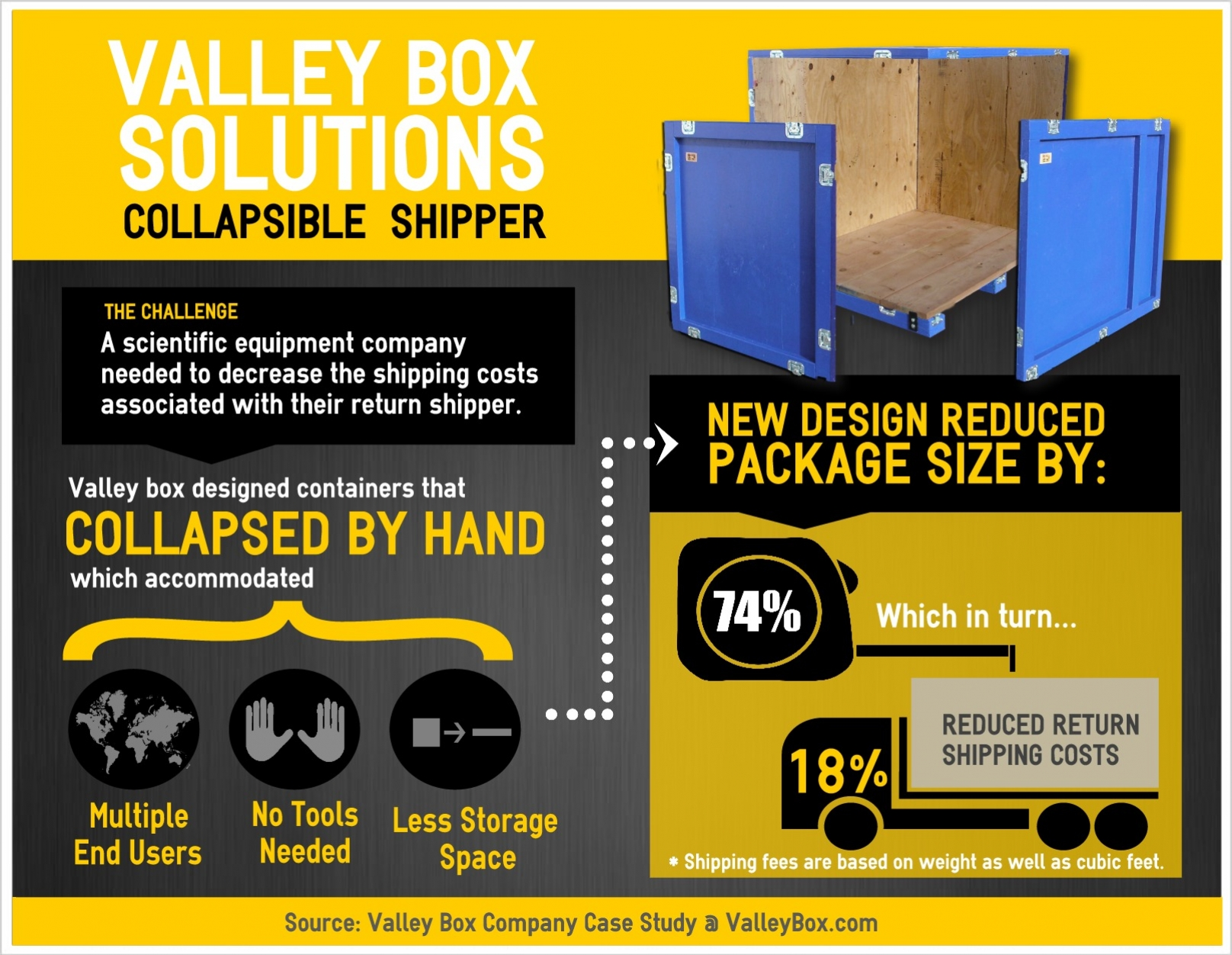 Collapsible-Shipper