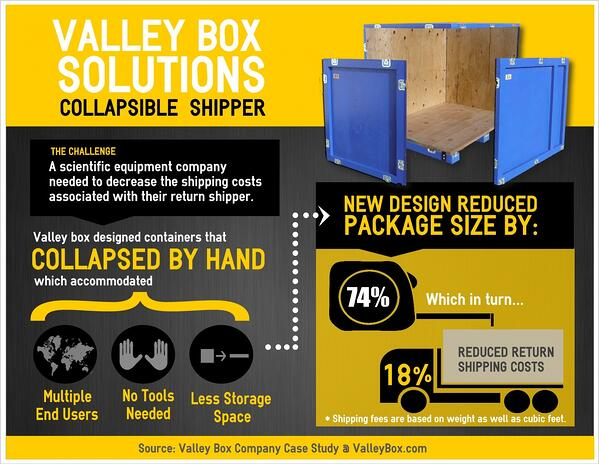 crating Collapsible-Shipper