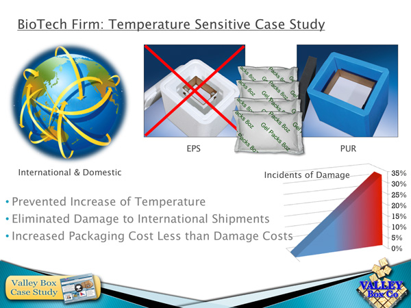 temperature controlled packaging