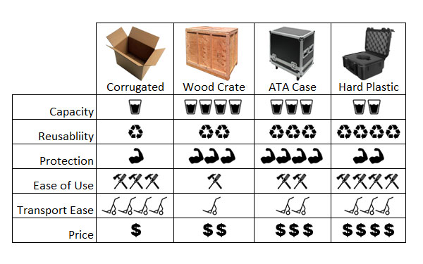 Wood_Crate_vs_Cardboard_box_vs_ATA_case_vs_Hard_Plastic_Case.jpg
