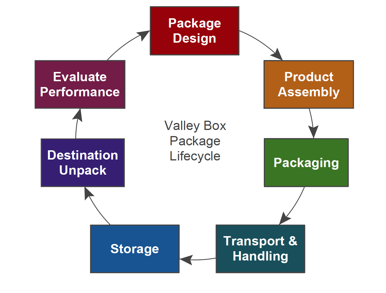san diego crating expert packaging lifecycle