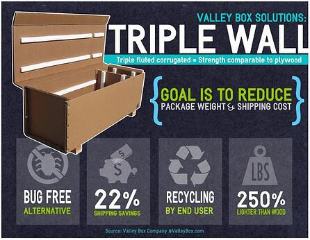 triple wall box
