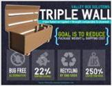 Infographic Triple Wall